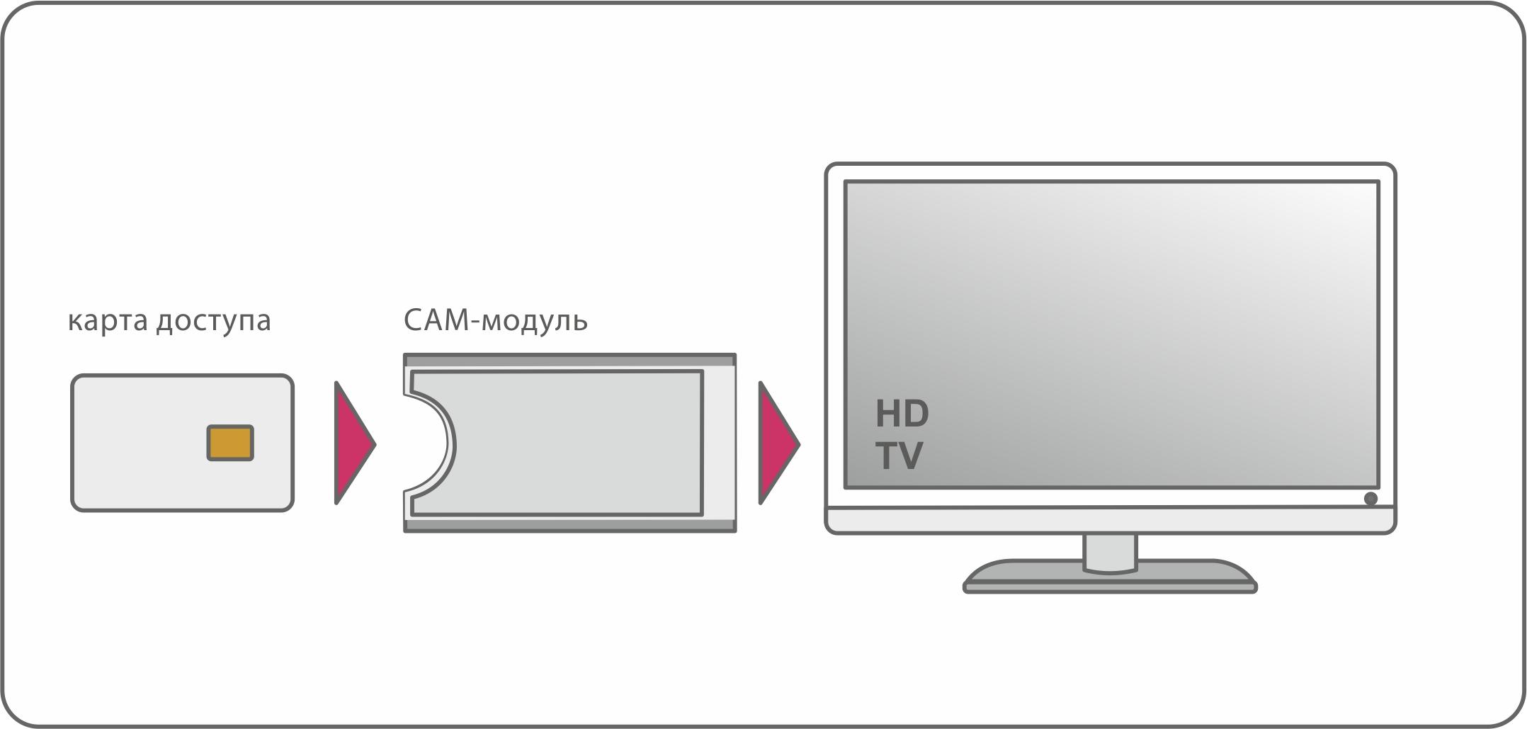 схема подключение ресивера к телевизору